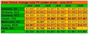 Electrawise-Average-Solar-System-Prices-June-2015