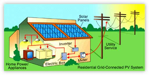 how-solar-works-graphics